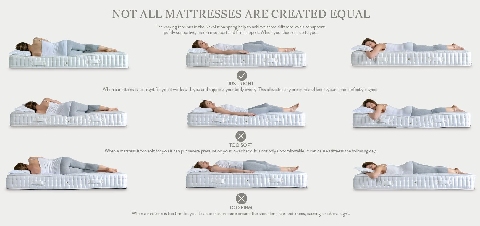 Harrison Spinks mattress firmness guide.